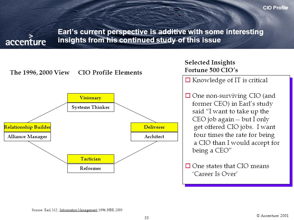 32 © Accenture 2001 Michael Earl, a leading academic, described in 1990 the successful CIO profile as having four essential elements along with a numb