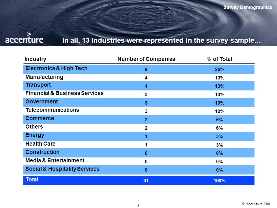 4 © Accenture 2001 The survey was conducted for a period of approximately two months Survey Administration June 1 st Start Date: June 1 st July 25 th End Date: July 25 th 80 CEOs in Singapore Survey Sample: 80 CEOs in Singapore 31 Responses Received: 31 39% Response Rate: 39% Powered By: JustLogin.com