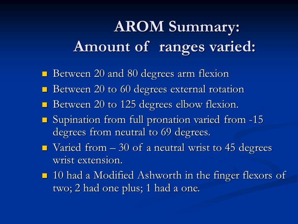 AROM Summary: Amount of ranges varied: AROM Summary: Amount of ranges varied: Between 20 and 80 degrees arm flexion Between 20 and 80 degrees arm flex