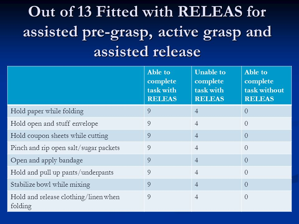 Out of 13 Fitted with RELEAS for assisted pre-grasp, active grasp and assisted release Able to complete task with RELEAS Unable to complete task with