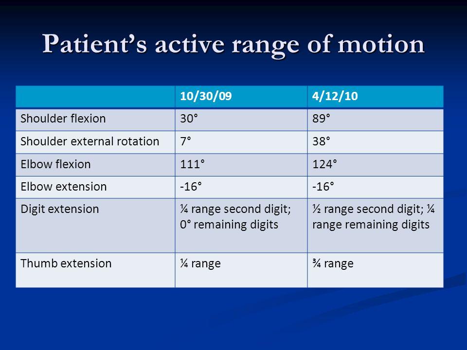 Patients active range of motion 10/30/094/12/10 Shoulder flexion30°89° Shoulder external rotation7°38° Elbow flexion111°124° Elbow extension-16° Digit