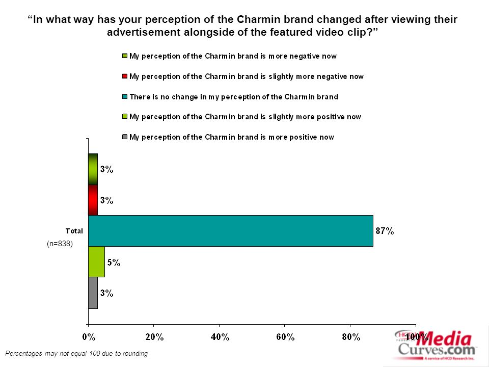 Percentages may not equal 100 due to rounding In what way has your perception of the Charmin brand changed after viewing their advertisement alongside of the featured video clip.