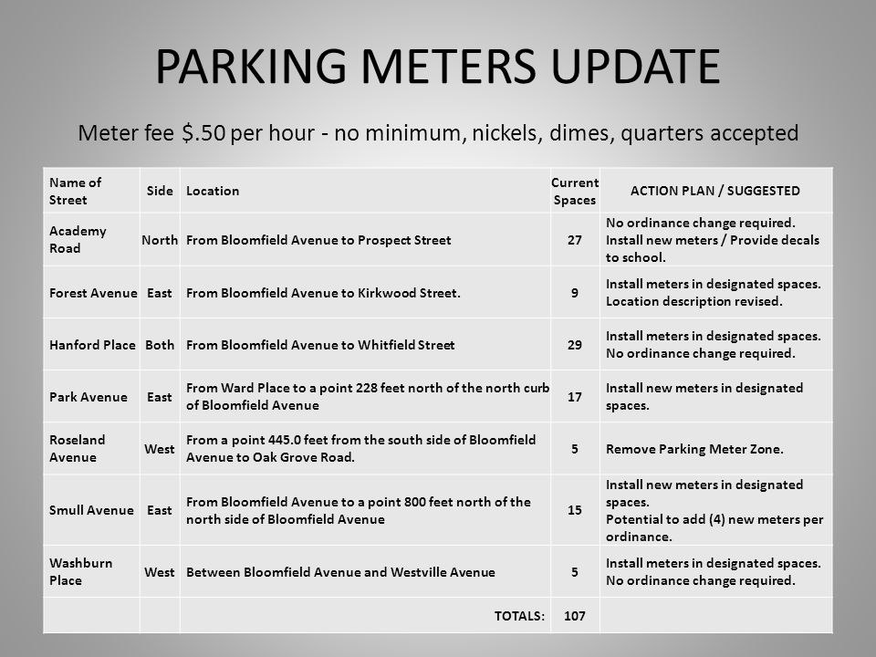 PARKING METERS UPDATE Meter fee $.50 per hour - no minimum, nickels, dimes, quarters accepted Name of Street SideLocation Current Spaces ACTION PLAN / SUGGESTED Academy Road NorthFrom Bloomfield Avenue to Prospect Street27 No ordinance change required.