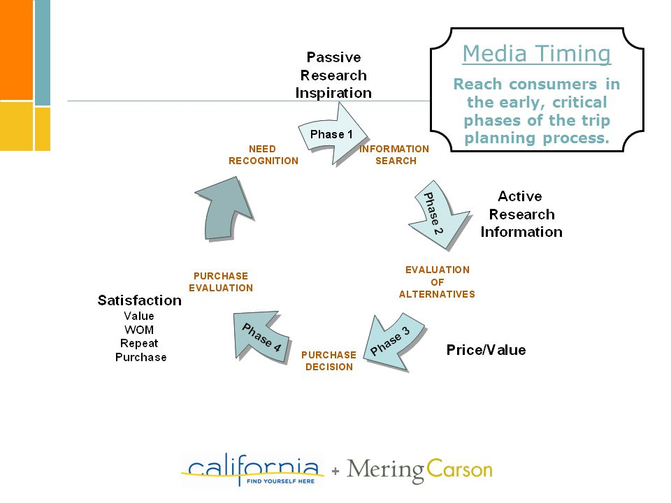 + Media Timing Reach consumers in the early, critical phases of the trip planning process.
