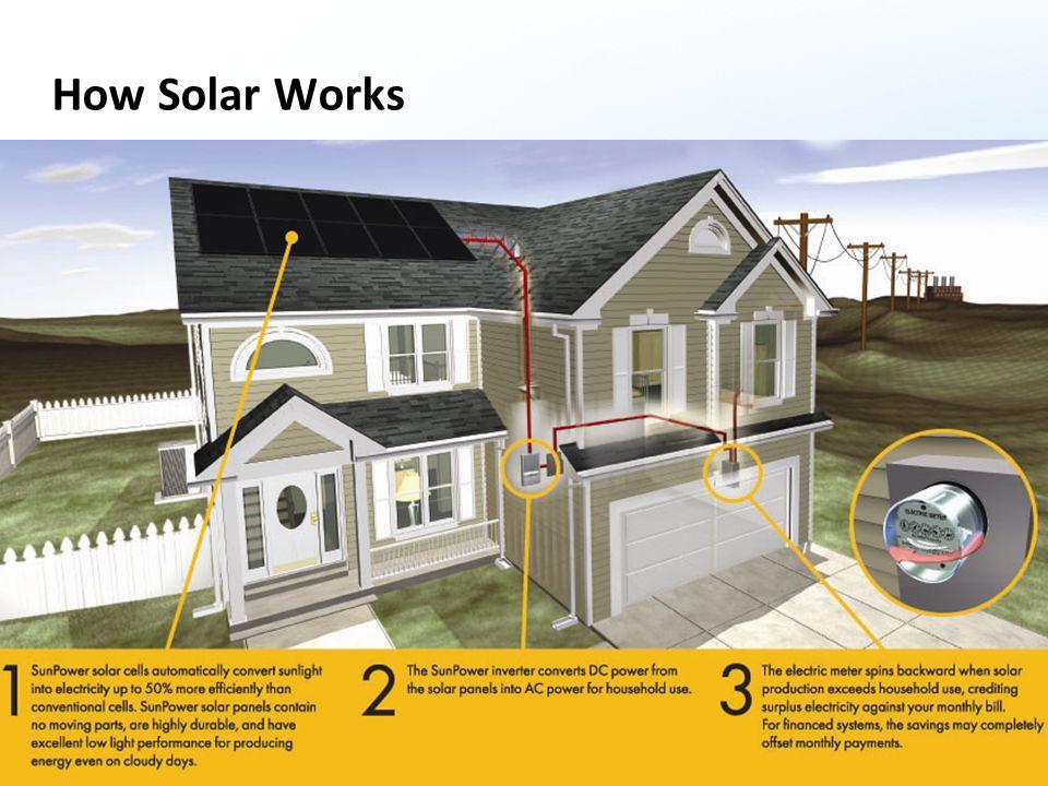 14 © SunPower 2008 How Solar Works