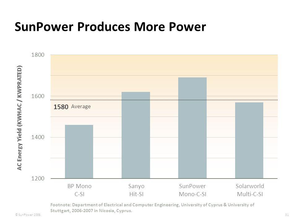 31 © SunPower 2008 31 © SunPower 2008 SunPower Produces More Power BP Mono C-SI Sanyo Hit-SI SunPower Mono-C-SI Solarworld Multi-C-SI 1580 Average AC