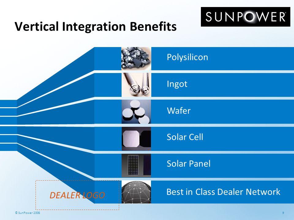 9 © SunPower 2008 Vertical Integration Benefits Polysilicon Ingot Solar Cell Wafer Solar Panel Best in Class Dealer Network DEALER LOGO