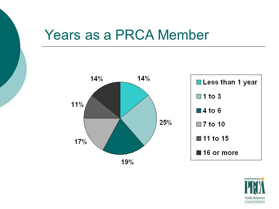 Years as a PRCA Member