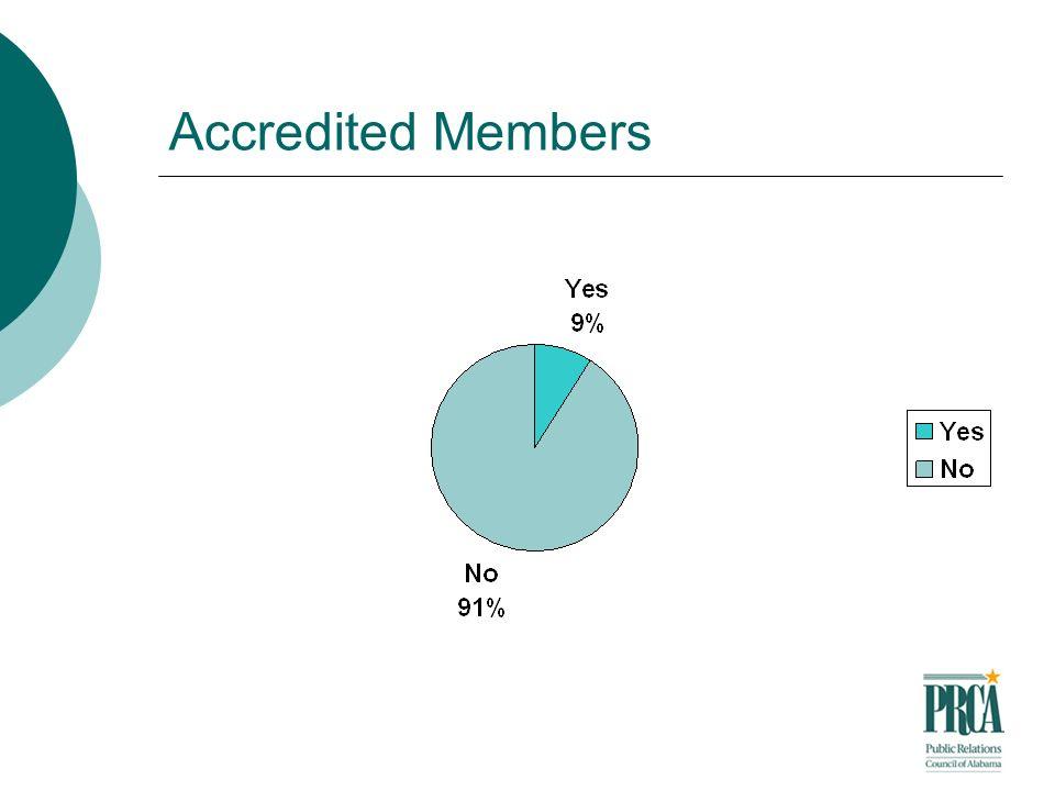 Accredited Members