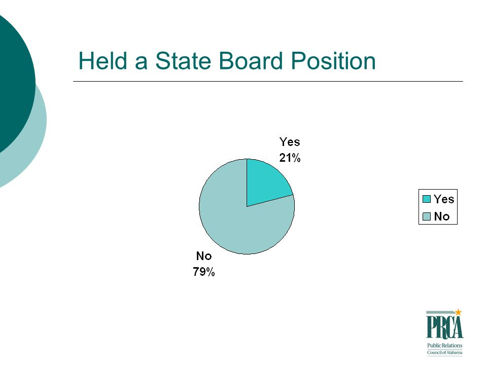 Held a State Board Position
