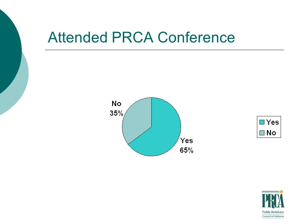 Attended PRCA Conference