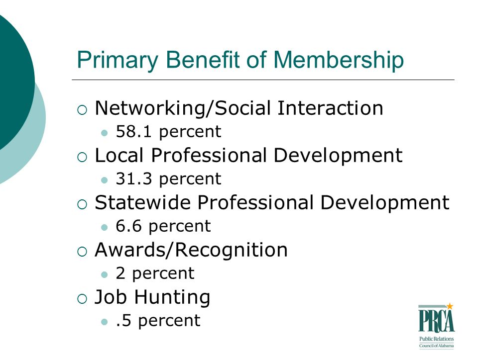 Primary Benefit of Membership Networking/Social Interaction 58.1 percent Local Professional Development 31.3 percent Statewide Professional Development 6.6 percent Awards/Recognition 2 percent Job Hunting.5 percent