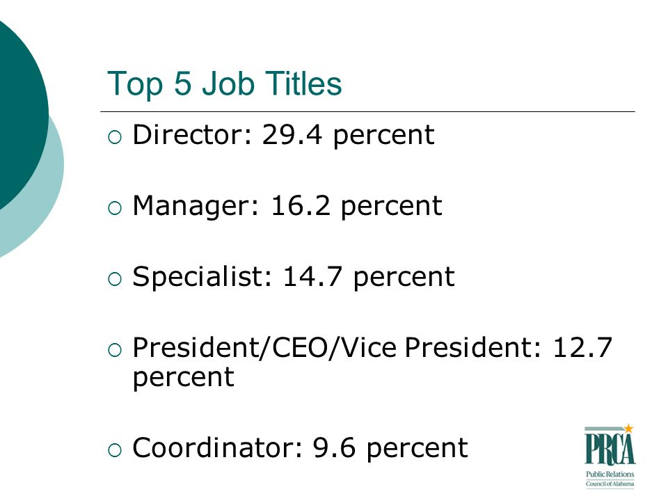 Top 5 Job Titles Director: 29.4 percent Manager: 16.2 percent Specialist: 14.7 percent President/CEO/Vice President: 12.7 percent Coordinator: 9.6 percent