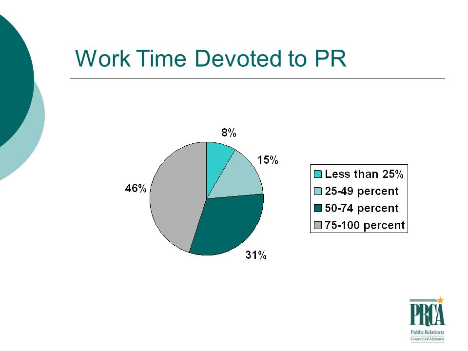 Work Time Devoted to PR