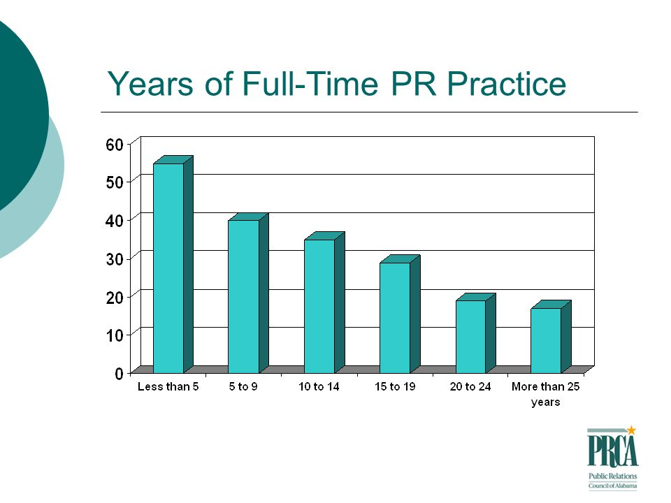 Years of Full-Time PR Practice
