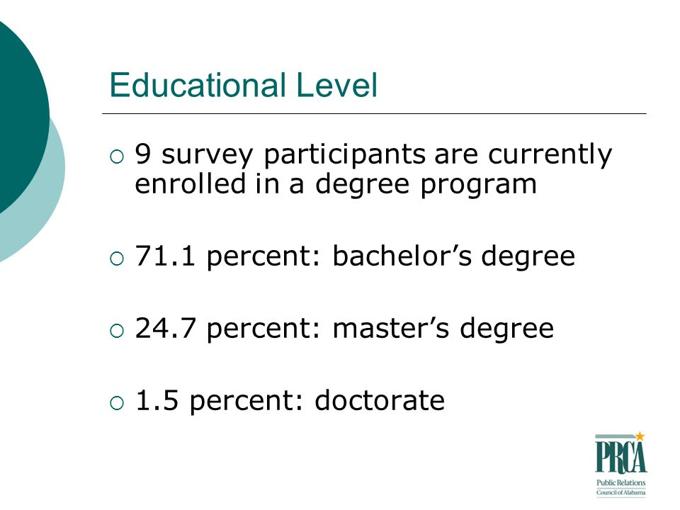 Educational Level 9 survey participants are currently enrolled in a degree program 71.1 percent: bachelors degree 24.7 percent: masters degree 1.5 percent: doctorate