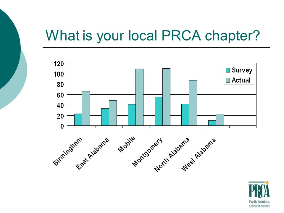 What is your local PRCA chapter?