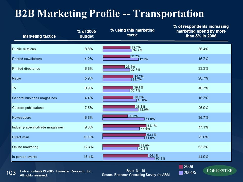 103 Entire contents © 2005 Forrester Research, Inc. All rights reserved. B2B Marketing Profile -- Transportation Marketing tactics % of 2005 budget %