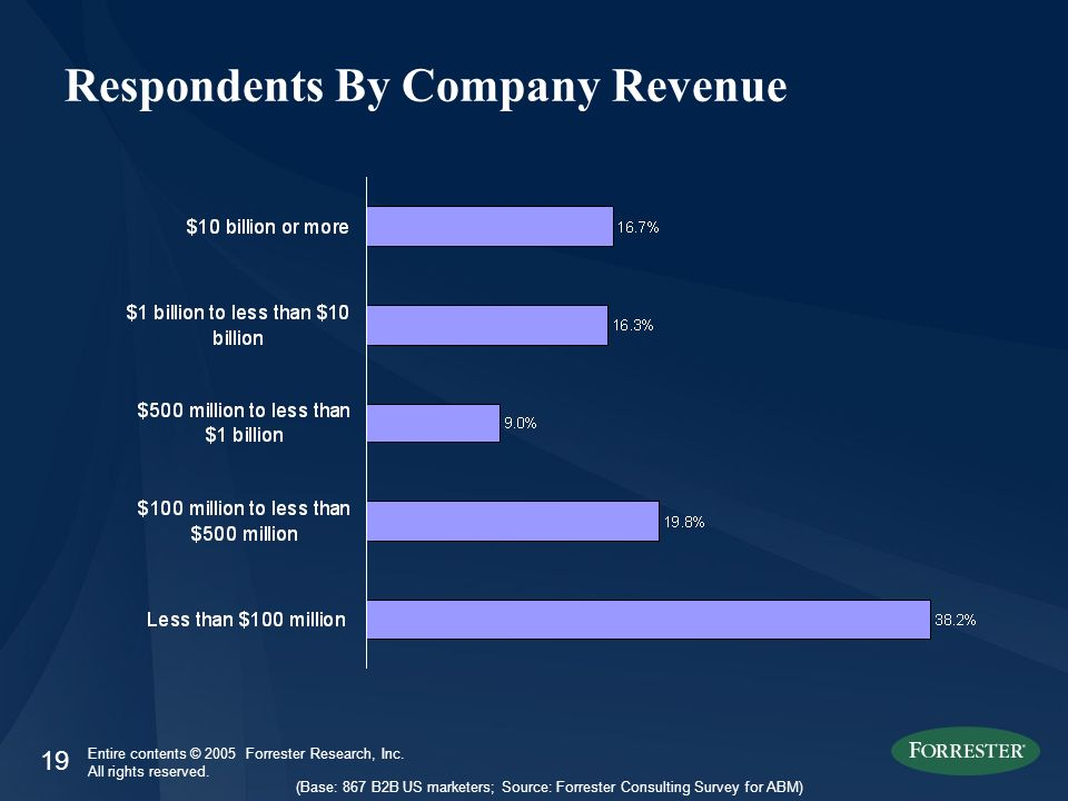 19 Entire contents © 2005 Forrester Research, Inc. All rights reserved. Respondents By Company Revenue (Base: 867 B2B US marketers; Source: Forrester