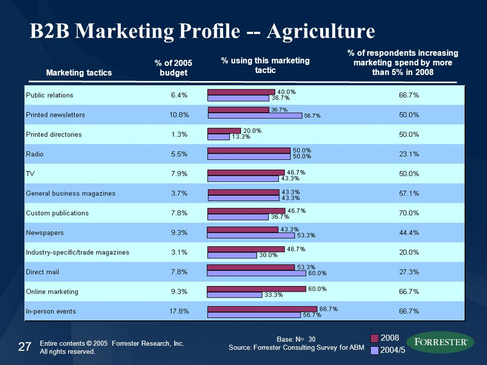 27 Entire contents © 2005 Forrester Research, Inc. All rights reserved. B2B Marketing Profile -- Agriculture Marketing tactics % of 2005 budget % of r