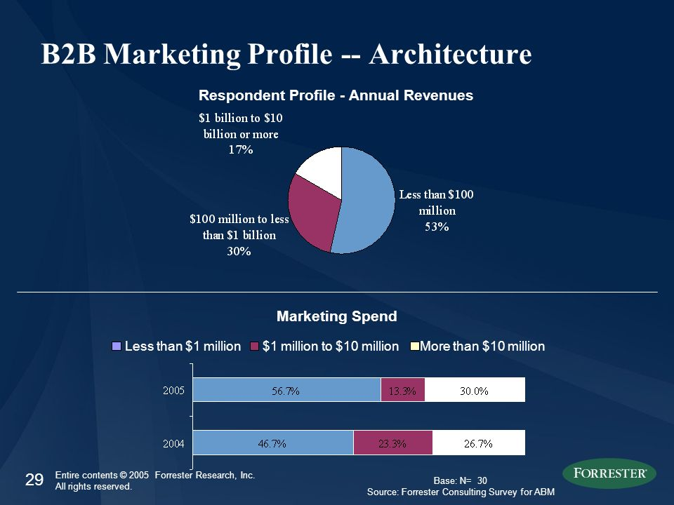 29 Entire contents © 2005 Forrester Research, Inc. All rights reserved. B2B Marketing Profile -- Architecture Respondent Profile - Annual Revenues Les