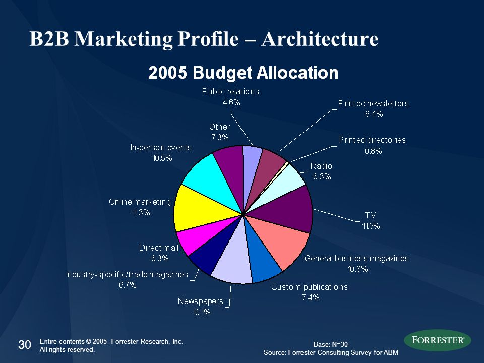 30 Entire contents © 2005 Forrester Research, Inc. All rights reserved. B2B Marketing Profile – Architecture Base: N=30 Source: Forrester Consulting S