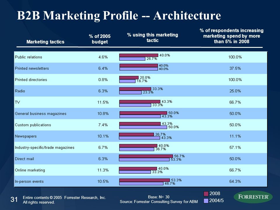 31 Entire contents © 2005 Forrester Research, Inc. All rights reserved. B2B Marketing Profile -- Architecture Marketing tactics % of 2005 budget % of