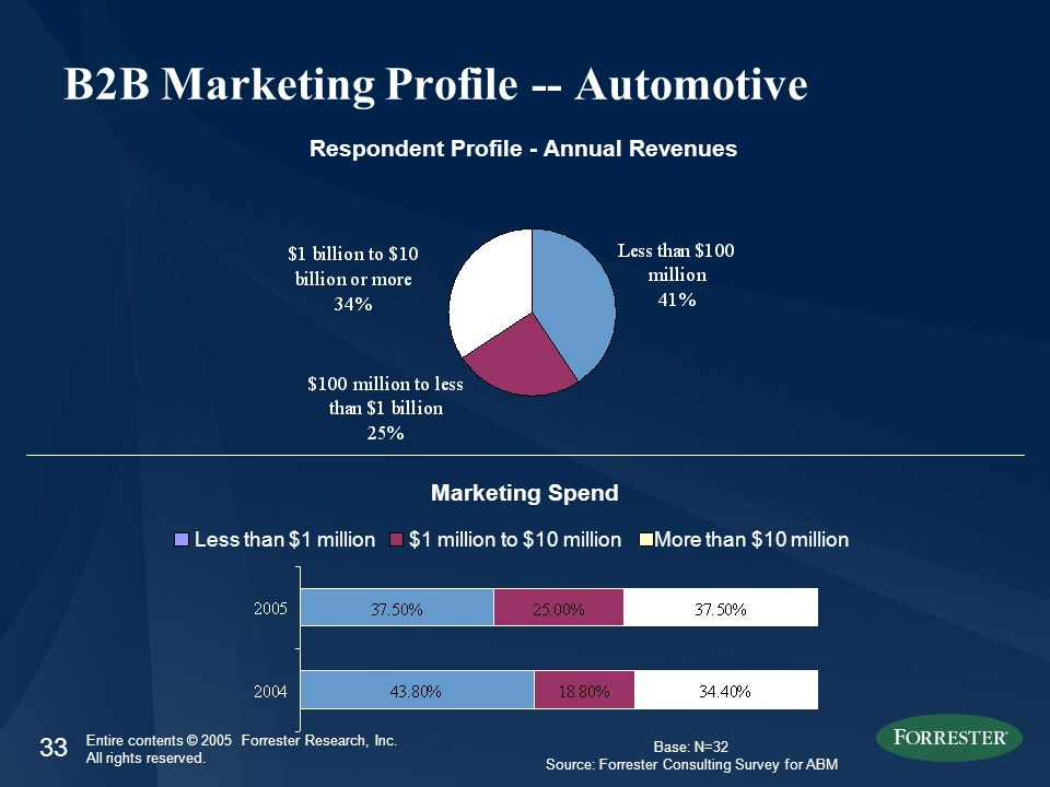 33 Entire contents © 2005 Forrester Research, Inc. All rights reserved. B2B Marketing Profile -- Automotive Respondent Profile - Annual Revenues Less