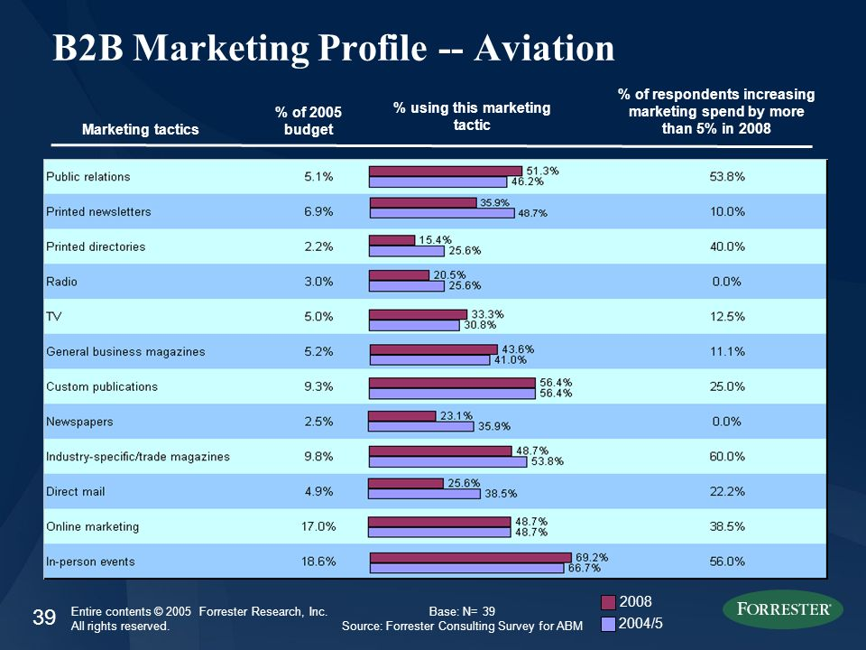39 Entire contents © 2005 Forrester Research, Inc. All rights reserved. B2B Marketing Profile -- Aviation Marketing tactics % of 2005 budget % of resp