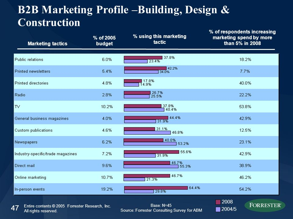 47 Entire contents © 2005 Forrester Research, Inc. All rights reserved. B2B Marketing Profile –Building, Design & Construction Marketing tactics % of
