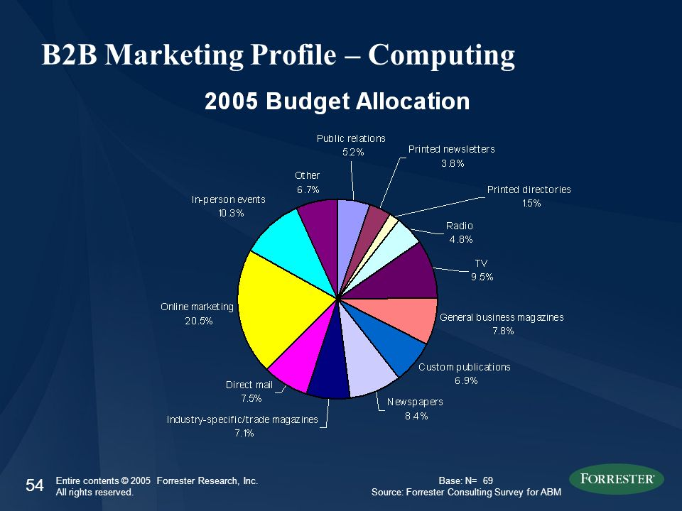 54 Entire contents © 2005 Forrester Research, Inc. All rights reserved. B2B Marketing Profile – Computing Base: N= 69 Source: Forrester Consulting Sur