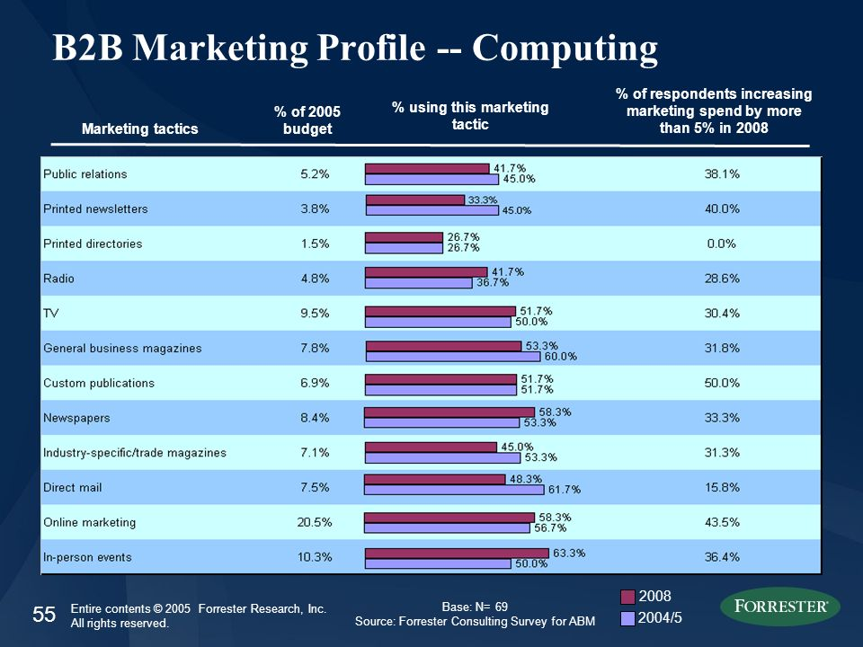 55 Entire contents © 2005 Forrester Research, Inc. All rights reserved. B2B Marketing Profile -- Computing Marketing tactics % of 2005 budget % of res