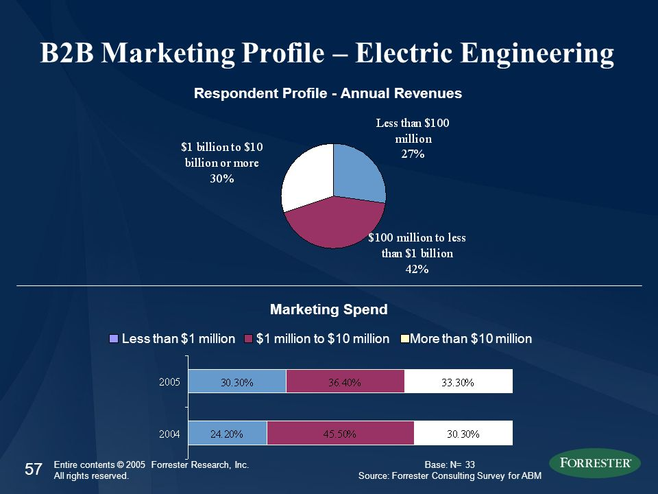 57 Entire contents © 2005 Forrester Research, Inc. All rights reserved. B2B Marketing Profile – Electric Engineering Respondent Profile - Annual Reven