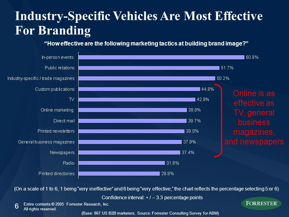 6 Entire contents © 2005 Forrester Research, Inc. All rights reserved. Industry-Specific Vehicles Are Most Effective For Branding How effective are th