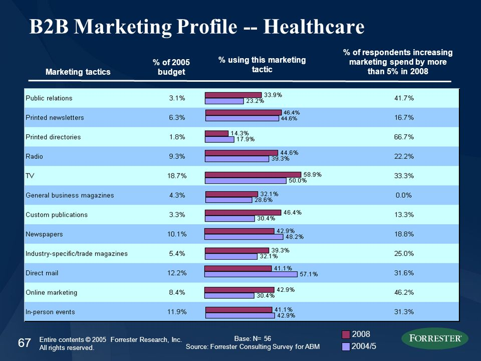 67 Entire contents © 2005 Forrester Research, Inc. All rights reserved. B2B Marketing Profile -- Healthcare Marketing tactics % of 2005 budget % of re