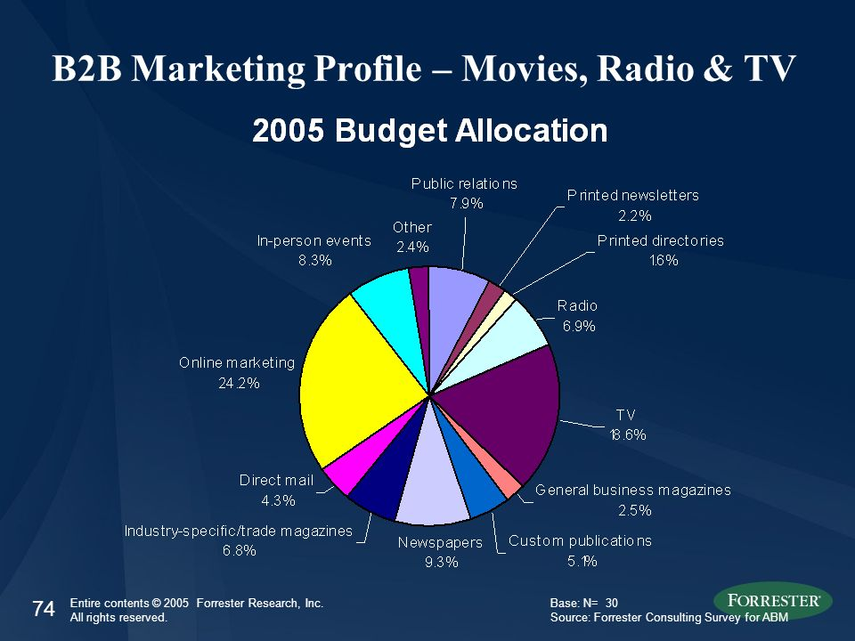 74 Entire contents © 2005 Forrester Research, Inc. All rights reserved. B2B Marketing Profile – Movies, Radio & TV Base: N= 30 Source: Forrester Consu