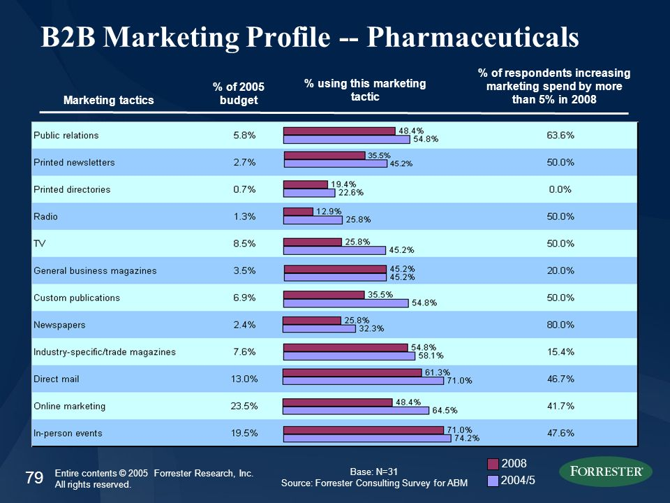 79 Entire contents © 2005 Forrester Research, Inc. All rights reserved. B2B Marketing Profile -- Pharmaceuticals Marketing tactics % of 2005 budget %
