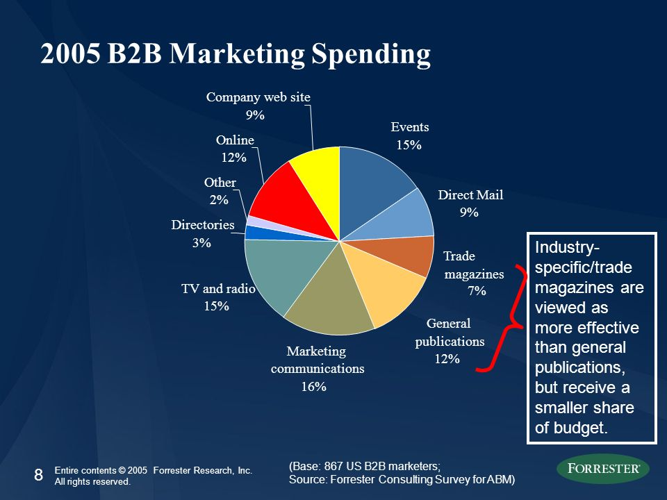 8 Entire contents © 2005 Forrester Research, Inc. All rights reserved. 2005 B2B Marketing Spending (Base: 867 US B2B marketers; Source: Forrester Cons
