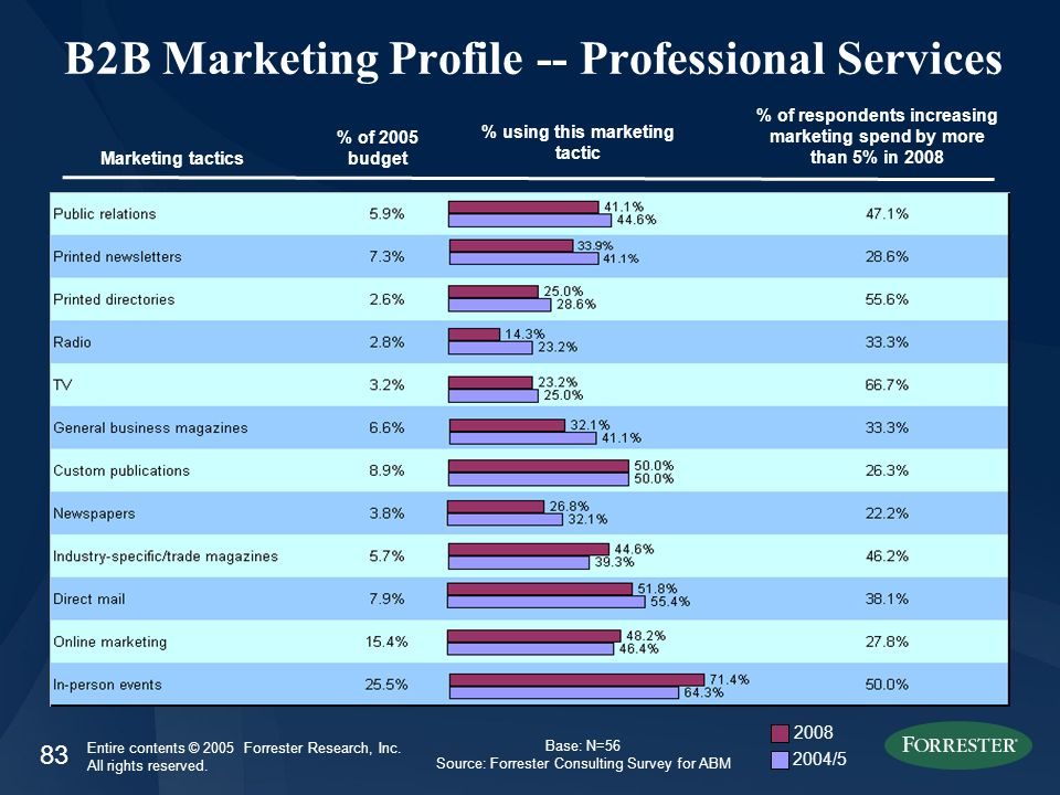 83 Entire contents © 2005 Forrester Research, Inc. All rights reserved. B2B Marketing Profile -- Professional Services Marketing tactics % of 2005 bud