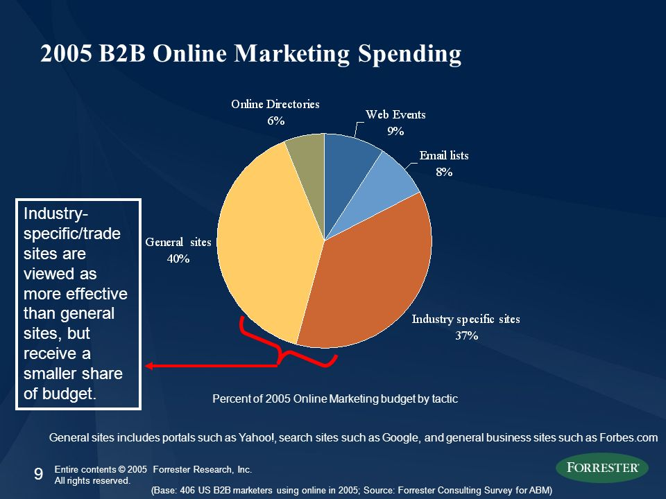9 Entire contents © 2005 Forrester Research, Inc. All rights reserved. 2005 B2B Online Marketing Spending (Base: 406 US B2B marketers using online in