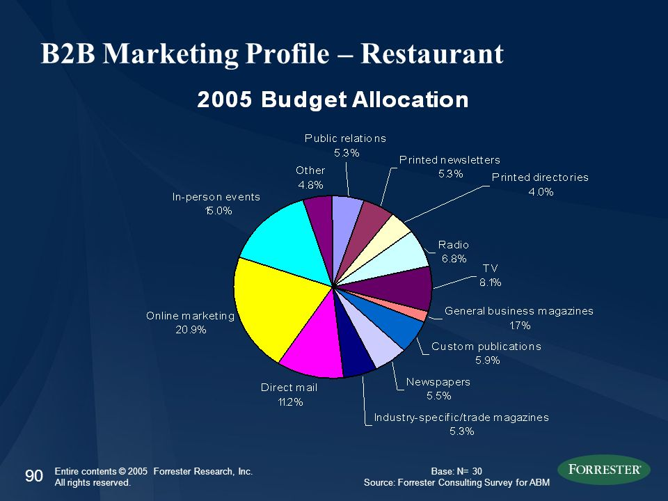 90 Entire contents © 2005 Forrester Research, Inc. All rights reserved. B2B Marketing Profile – Restaurant Base: N= 30 Source: Forrester Consulting Su