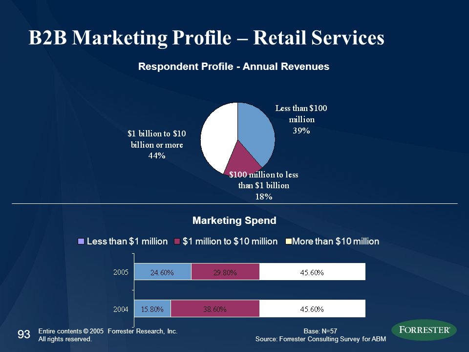 93 Entire contents © 2005 Forrester Research, Inc. All rights reserved. B2B Marketing Profile – Retail Services Respondent Profile - Annual Revenues L