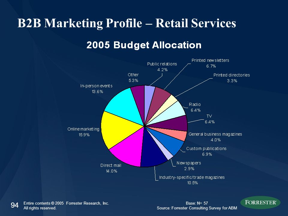 94 Entire contents © 2005 Forrester Research, Inc. All rights reserved. B2B Marketing Profile – Retail Services Base: N= 57 Source: Forrester Consulti