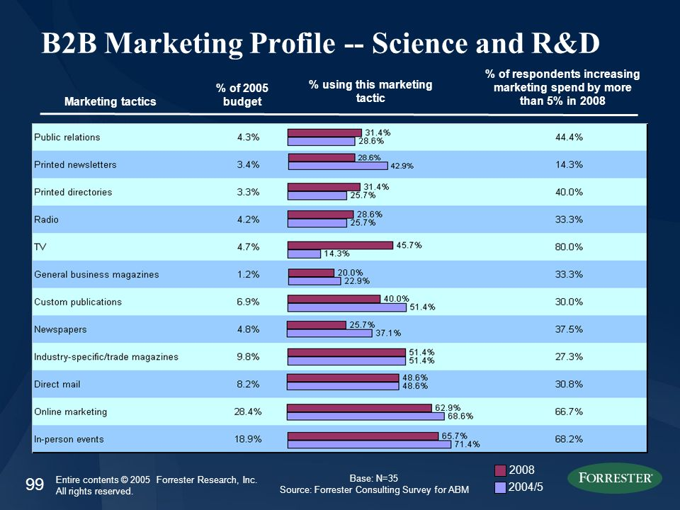 99 Entire contents © 2005 Forrester Research, Inc. All rights reserved. B2B Marketing Profile -- Science and R&D Marketing tactics % of 2005 budget %