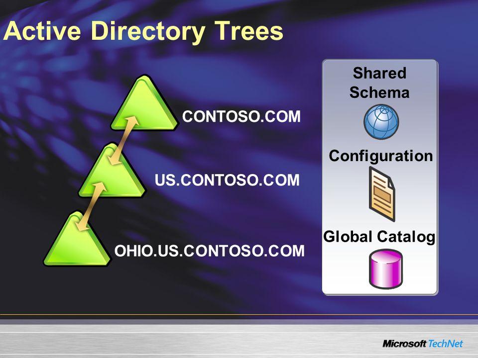 Active Directory Trees CONTOSO.COM US.CONTOSO.COM Shared Schema Configuration Global Catalog OHIO.US.CONTOSO.COM