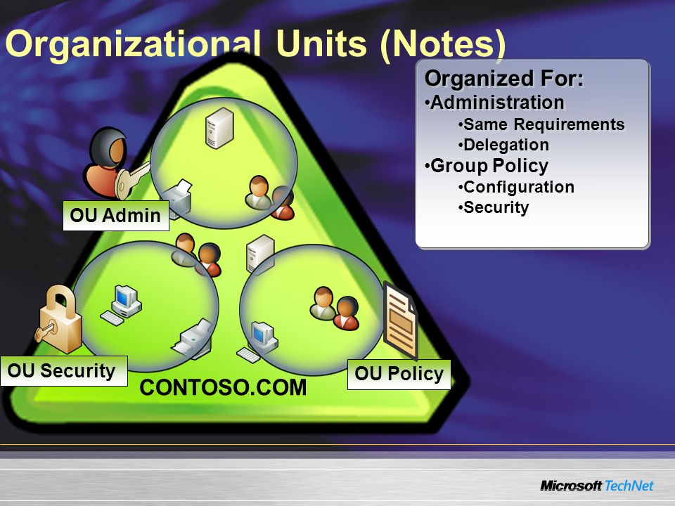 Organizational Units (Notes) CONTOSO.COM OU Admin Organized For: Administration Same Requirements Delegation Group Policy Configuration Security Organ