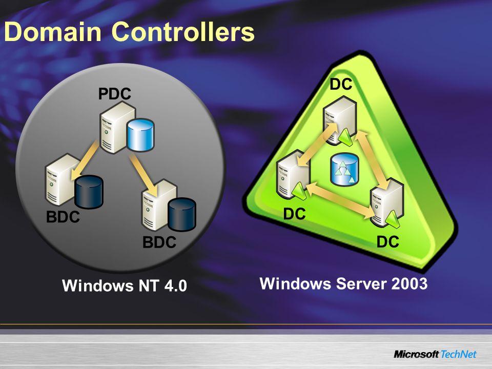 Domain Controllers Windows NT 4.0 Windows Server 2003 DC BDC DC PDC