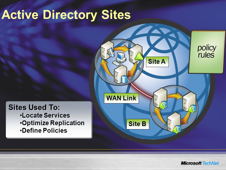 Active Directory Sites WAN Link Site B Site A Sites Used To: Locate Services Optimize Replication Define Policies Sites Used To: Locate Services Optim