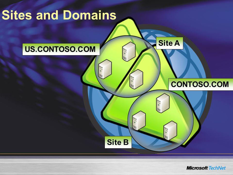 Sites and Domains CONTOSO.COM Site A Site B US.CONTOSO.COM