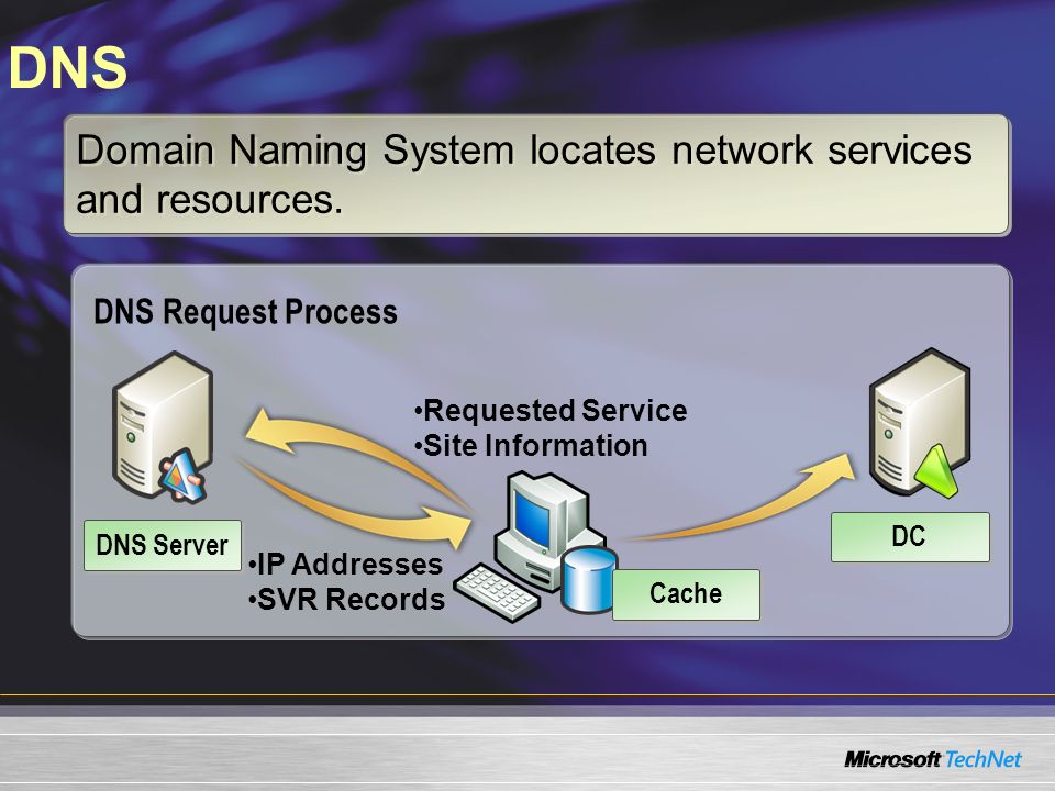 DNS Domain Naming System locates network services and resources. DNS Request Process Requested Service Site Information IP Addresses SVR Records DC DN